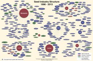 Mercado de semillas a nivel mundial